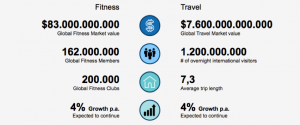 The fitness and travel industries, by the numbers - TrainAway