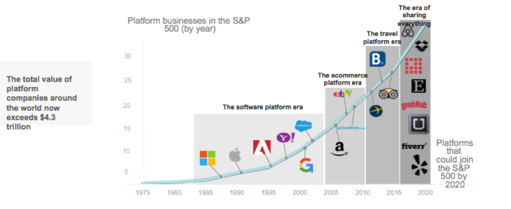 Graph: the growth and value of platform businesses - TrainAway